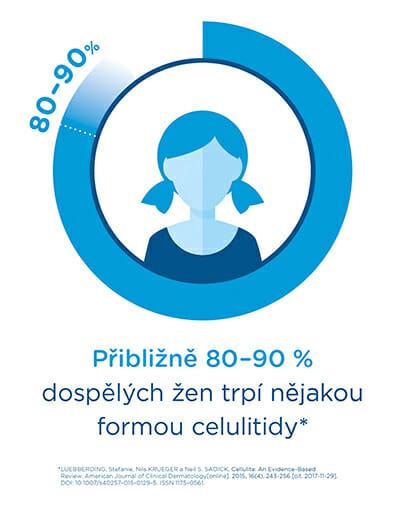 Celulitidu řeší cca 80-90 % žen. Praha 9